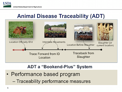 USDA Update on Implementation of Animal Disease Traceability